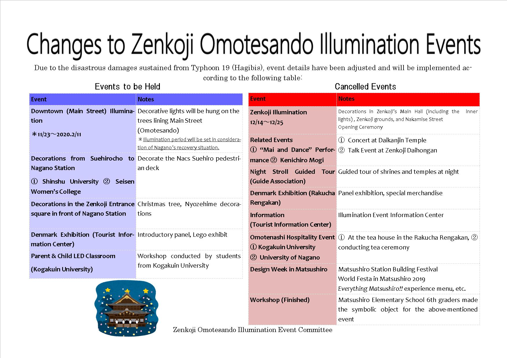 Changes to Zenkoji Illumination Project.jpg