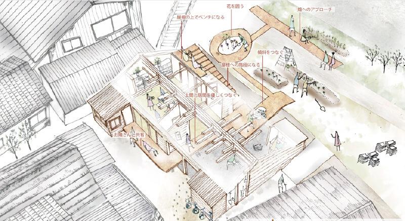 【プロジェクト第1弾】築120年以上の空き家と周辺の空き地を開いた〈すけろくガーデン〉は、2016年からスタート。物件を紹介してくれた長野市権堂の居酒屋〈助六〉にちなんで命名(写真提供:『まち畑プロジェクト』)