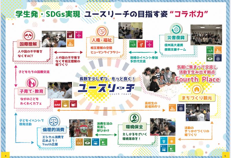 2019年度にユースリーチを通じて生まれた活動一覧。連携しながらSDGsの実現を目指しています。(画像提供:長野県NPOセンター)